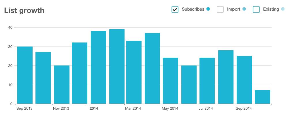 Estadística MailChimp