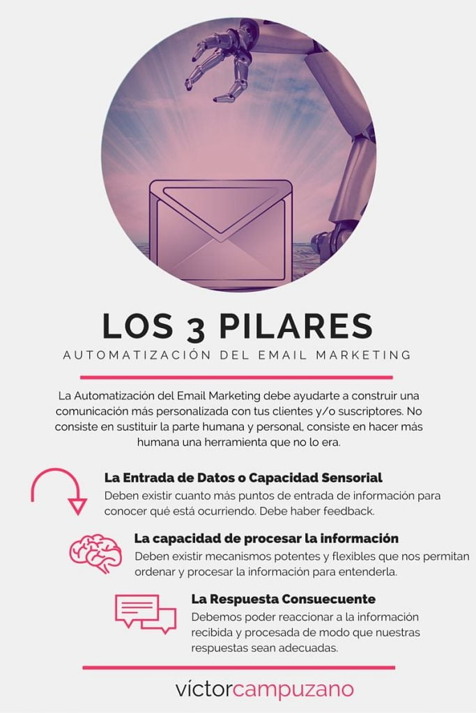 Infografía pilares automatizacion email marketing