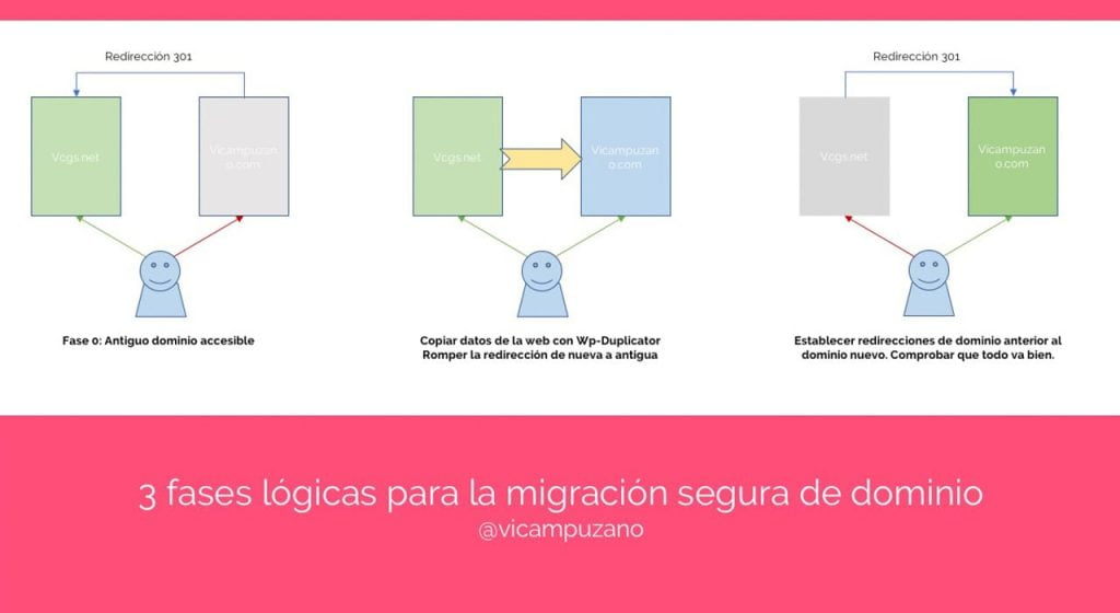 Proceso de migración de dominio en 3 pasos