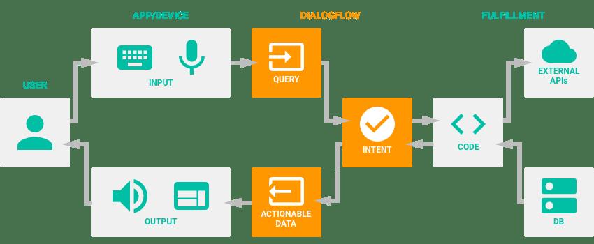 Funcionamiento Dialogflow