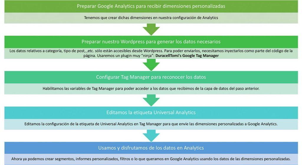 pasos a seguir para analítica avanzada de wordpress