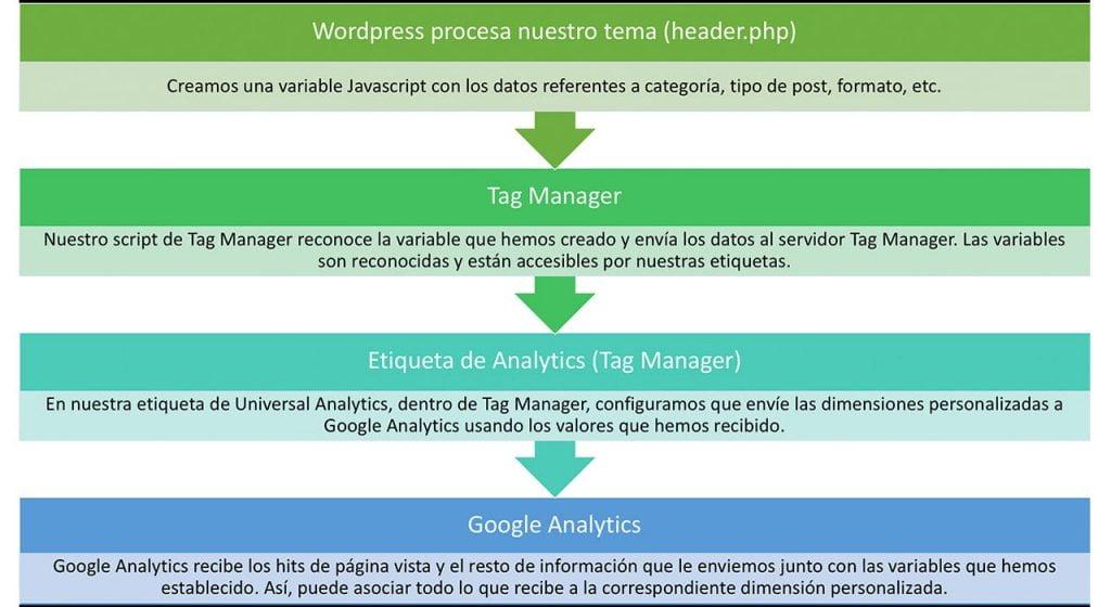 ilustración para entender el proceso