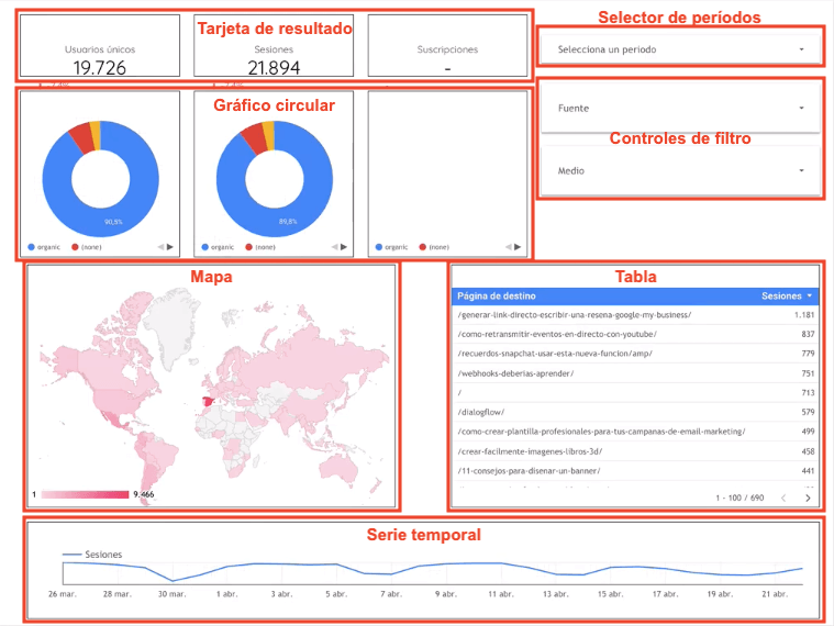 Ejemplo de un dashboard en Data Studio